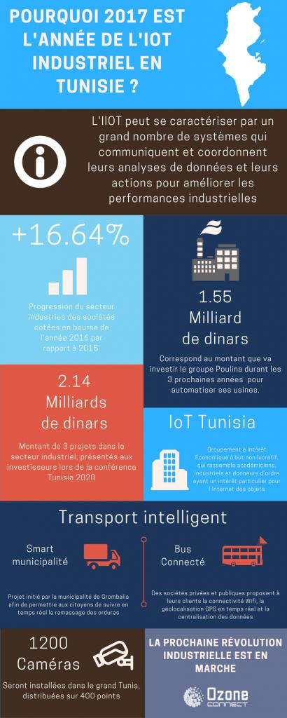 Pourquoi 2017 est l'année de l'IoT Industriel en Tunisie